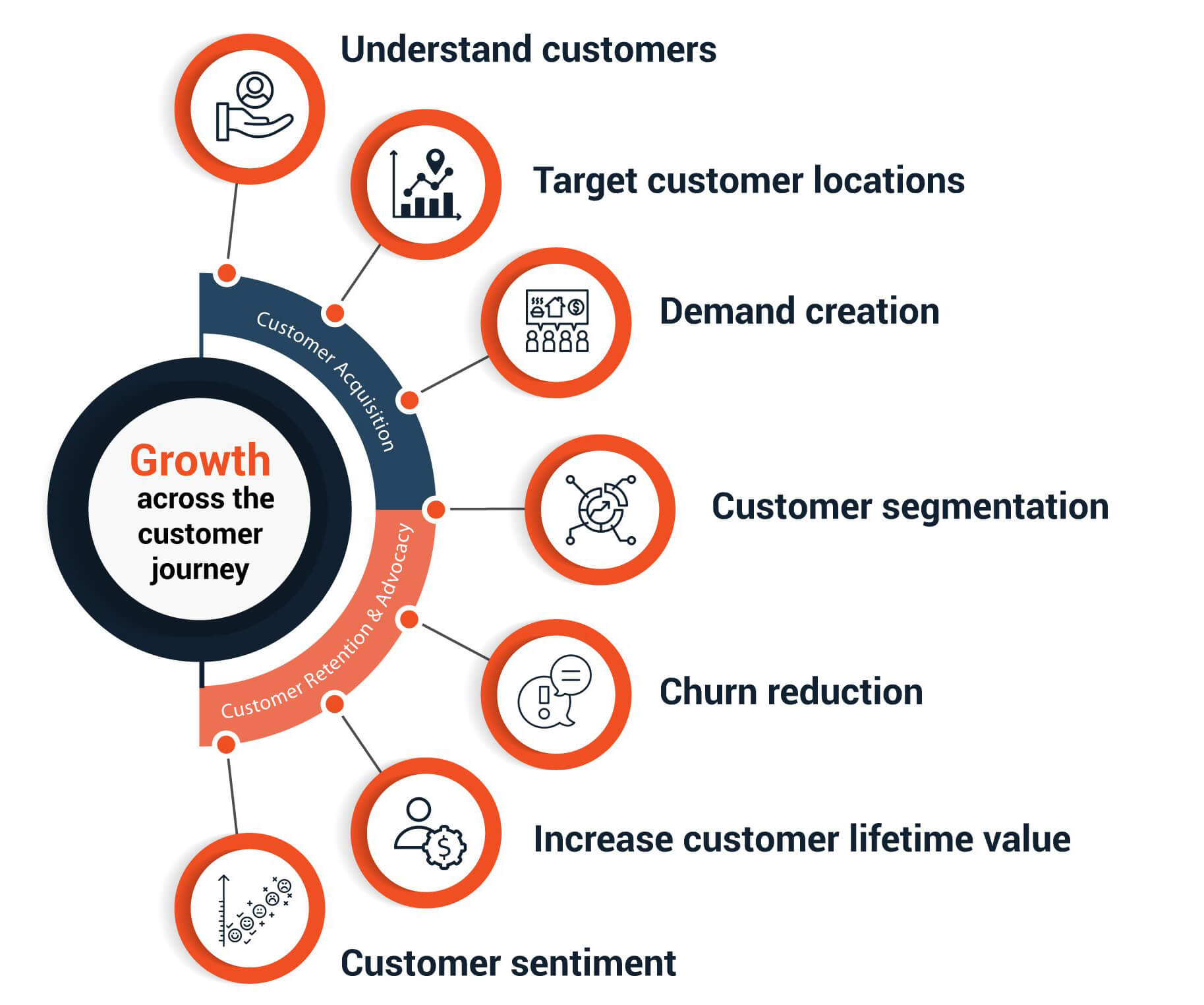 dataraft-graphics-7-circles-diagram-customer-growth