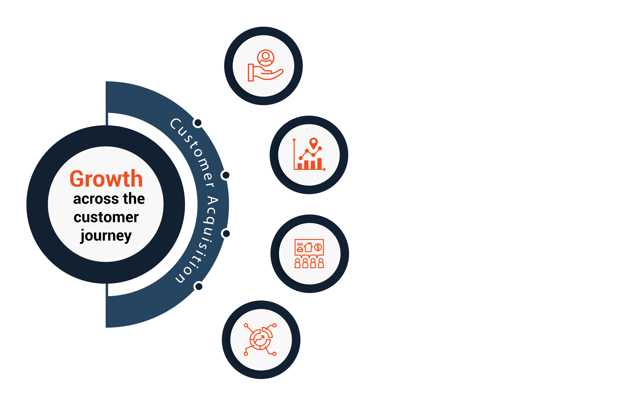 dataraft-graphics-4-circle-diagram-customer-acquisition