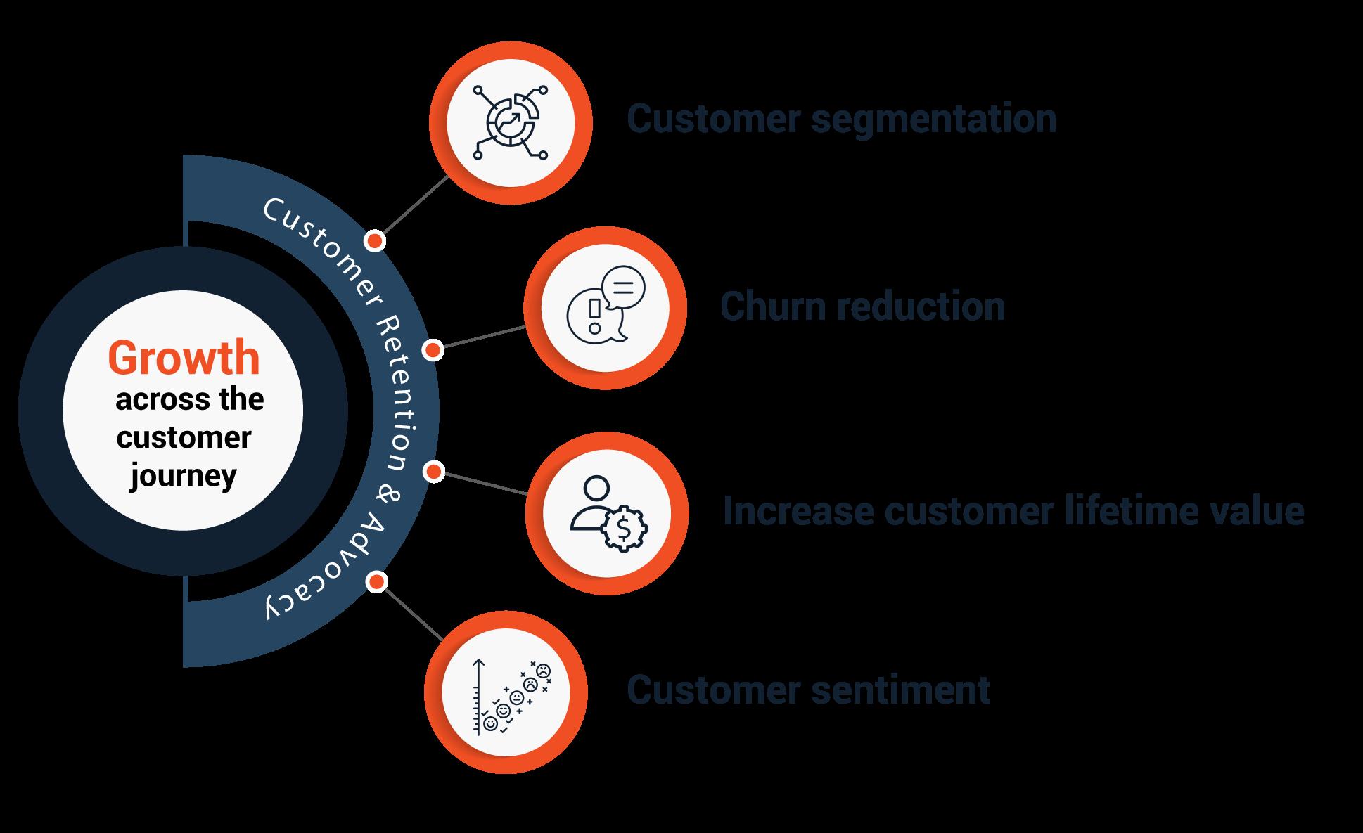 dataraft-graphics-4-circle-diagram-customer-retention